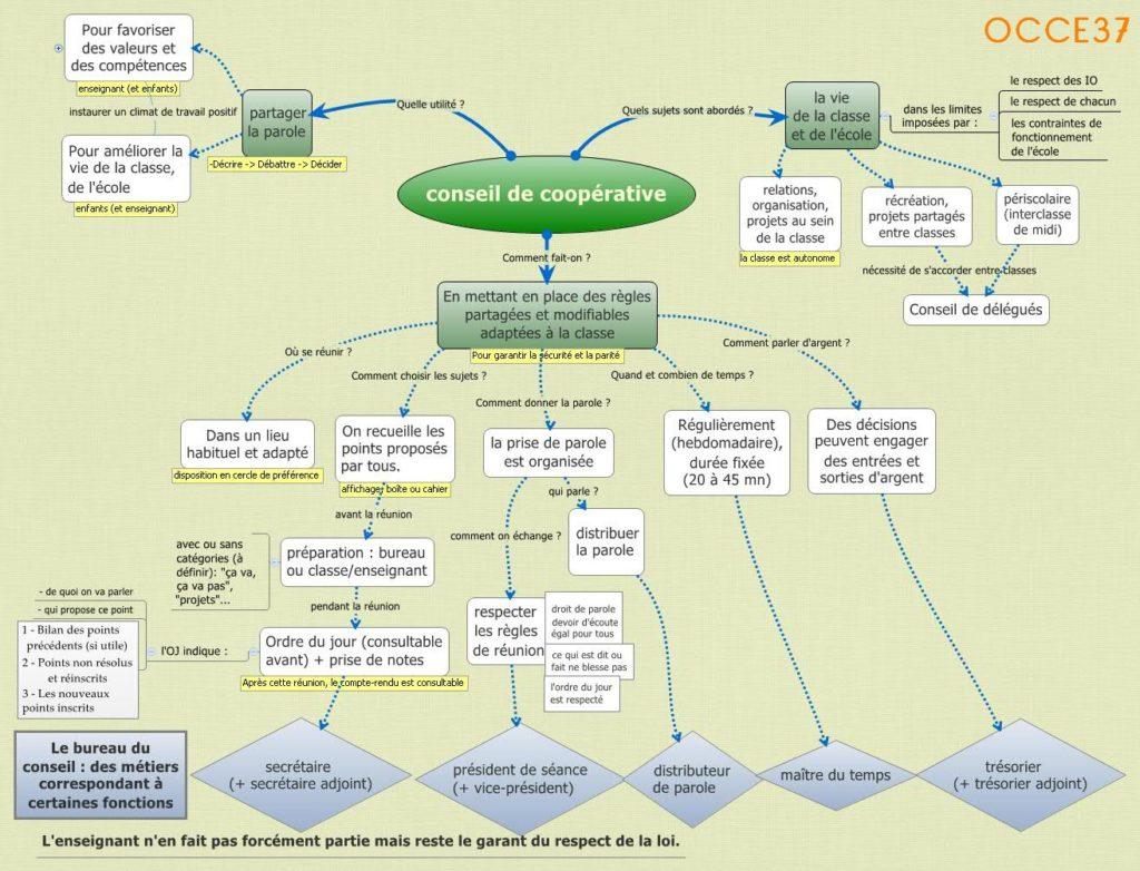 topogramme-conseil-de-cooperative